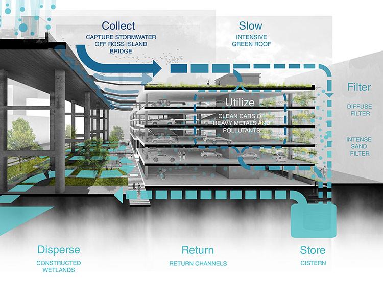 parking garage stormwater flow rendering