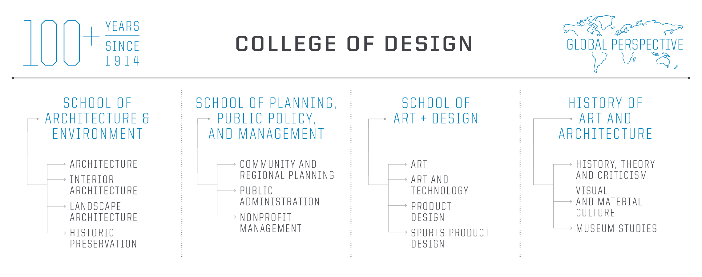 College Structure Chart